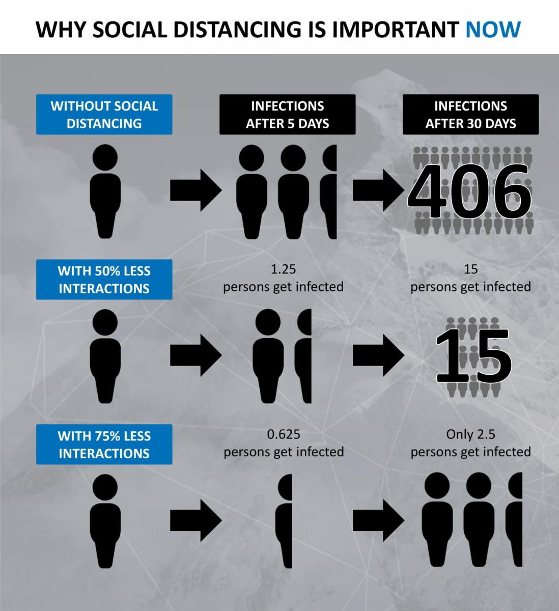 Flyer about social distancing